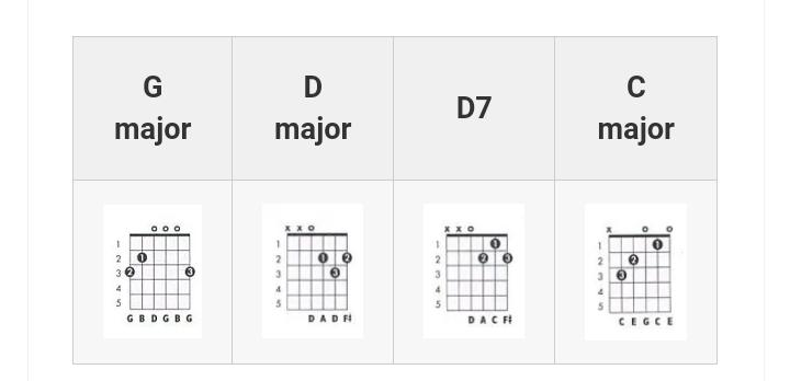 Happy Birthday Guitar Chords Vg Requirements